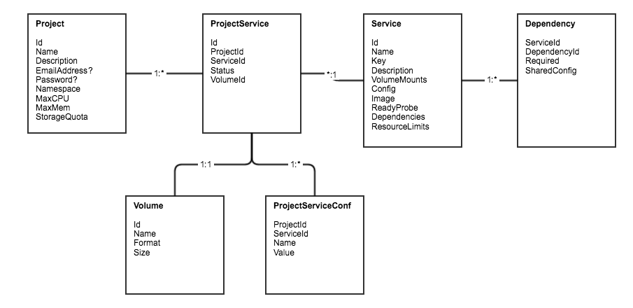 ndslabs api server erd - Open Source Erd
